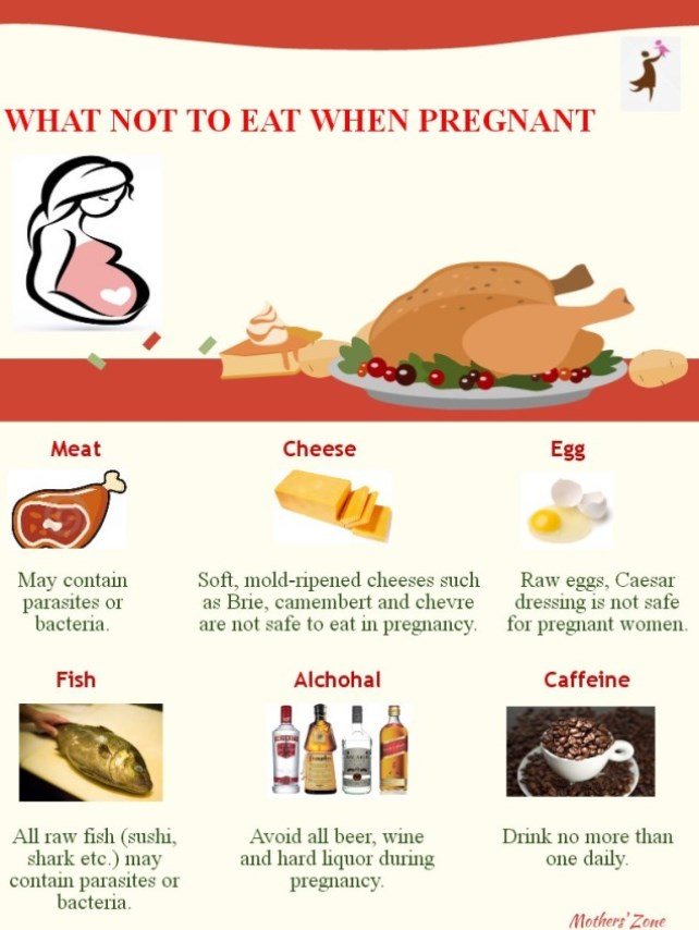 Not to eat during Pregnancy