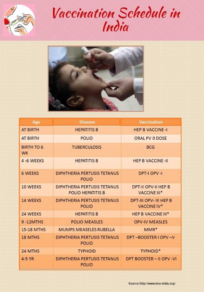 Vaccination Schedule